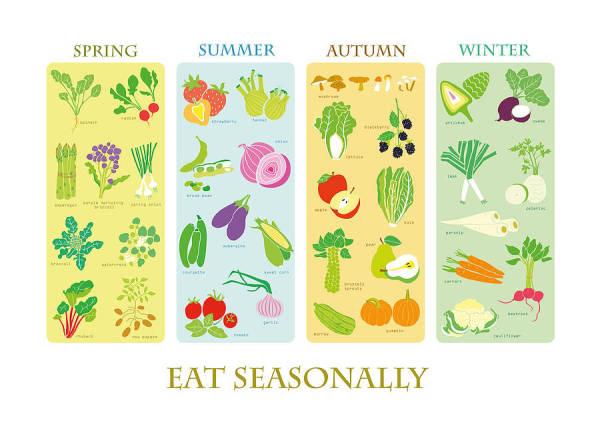 http://cdn2.notonthehighstreet.com/system/product_images/images/001/216/667/original_seasonal-food-p