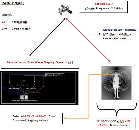 Remote Neural Monitoring Equipment