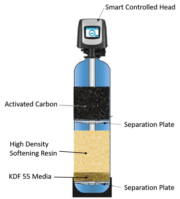 Simply Pure Water Treatment Systems 4 in 1 Water Softener Specs, Whole House Water Filter, Whole House Water Conditioner