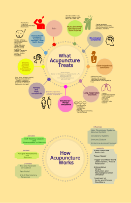 acupuncture indications and mechanisms