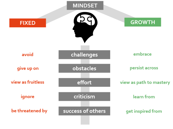 Progress, Not Points....A Post Race Growth Mindset.