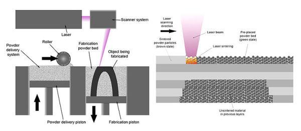 SLS 3D Printing (Selective laser Sintering)
