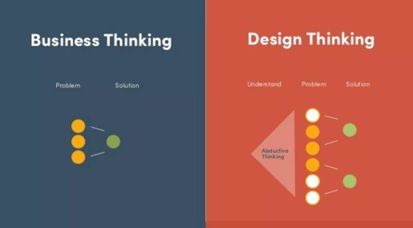 How Product Design Decisions are Made