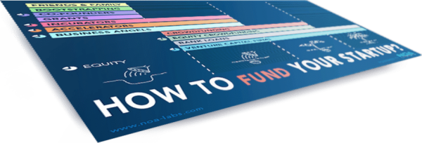 How To Fund Your Startup It is a reality: 90% of startups will fail. Among these failures there are