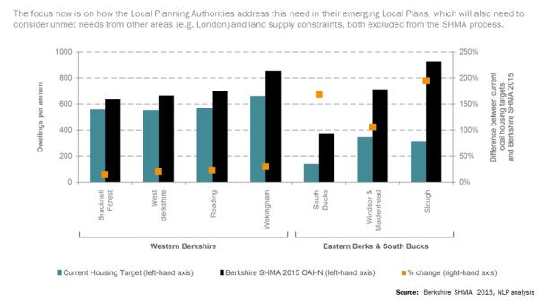 NLP shows the benefits of meeting Berkshire's housing needs