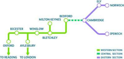 Go-ahead for Oxford - Cambridge link