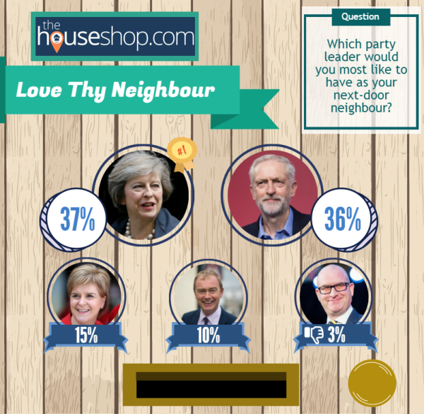 Corbyn and May neck and neck in best neighbour poll