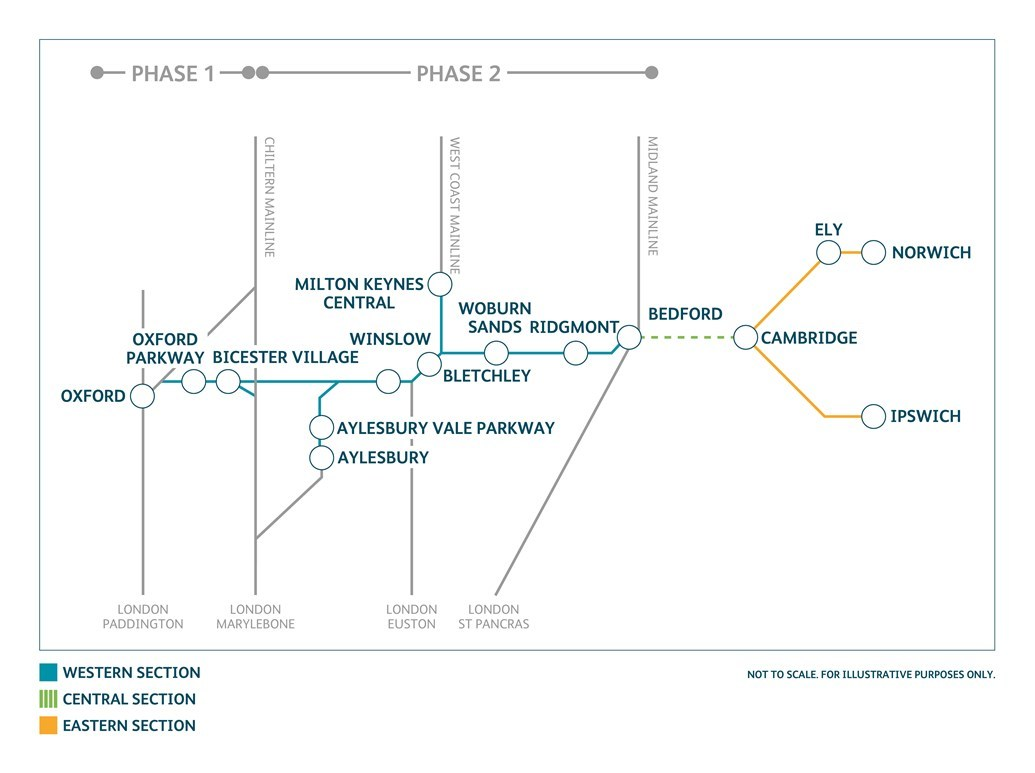 East West Rail phase two could start next year