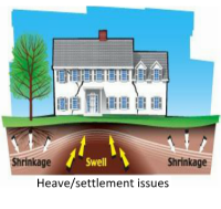 Foundation Settlement and Heaving Issues