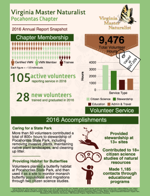 2016 Report on our Chapter
