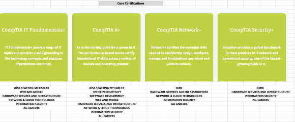 Core Certifications