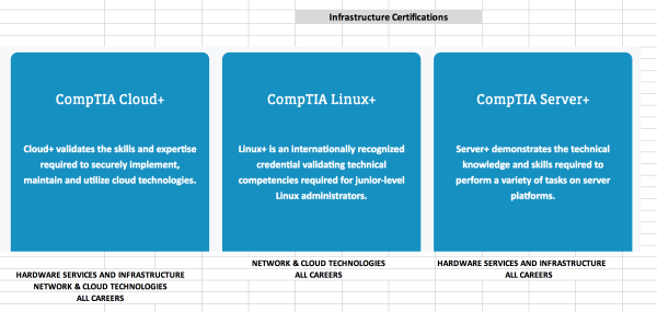 Infrastructure Certifications