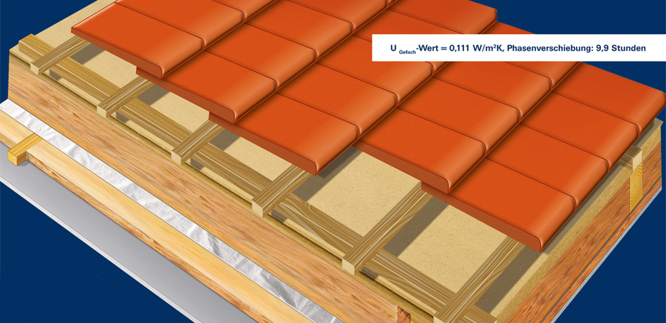 Thermally Insulated Roof