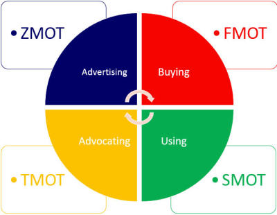 ZMOT, FMOT, SMOT, TMOT - what does this mean for Product and Package Design ?