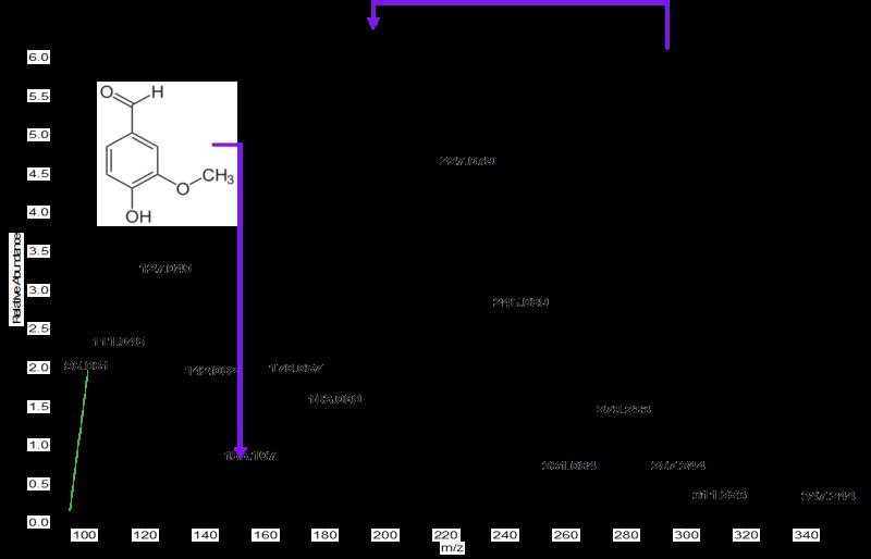 SICRIT Analysis Example: Coffee