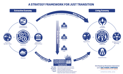 Mindful Philanthropy for a Just Transition