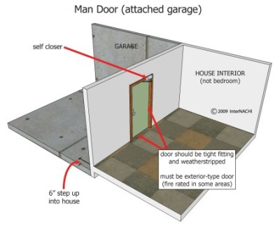 Garage door diagram