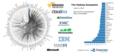 The Architecture of Apache Hadoop