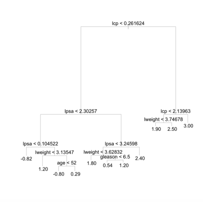 An essential guide to classification and regression trees in R Language