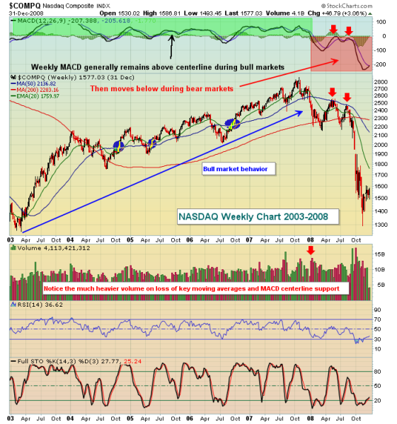 Indepth Market Analysis