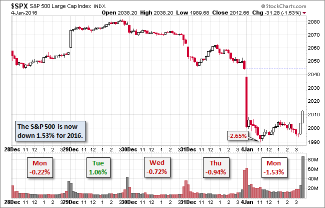 Deja Vu, China slows down and markets begin to fall