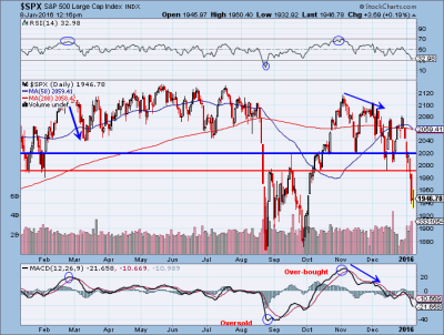 S&P to test August lows