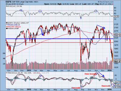 Markets re-test august lows on options expiration Friday