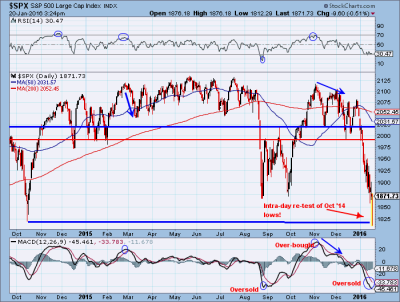 S&P Re-Tests Important Low