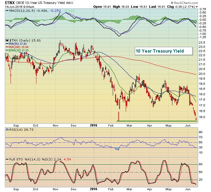 Bond Prices Rally