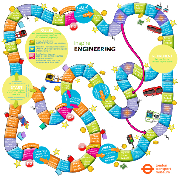London Transport Museum: Inspire Engineering board game.