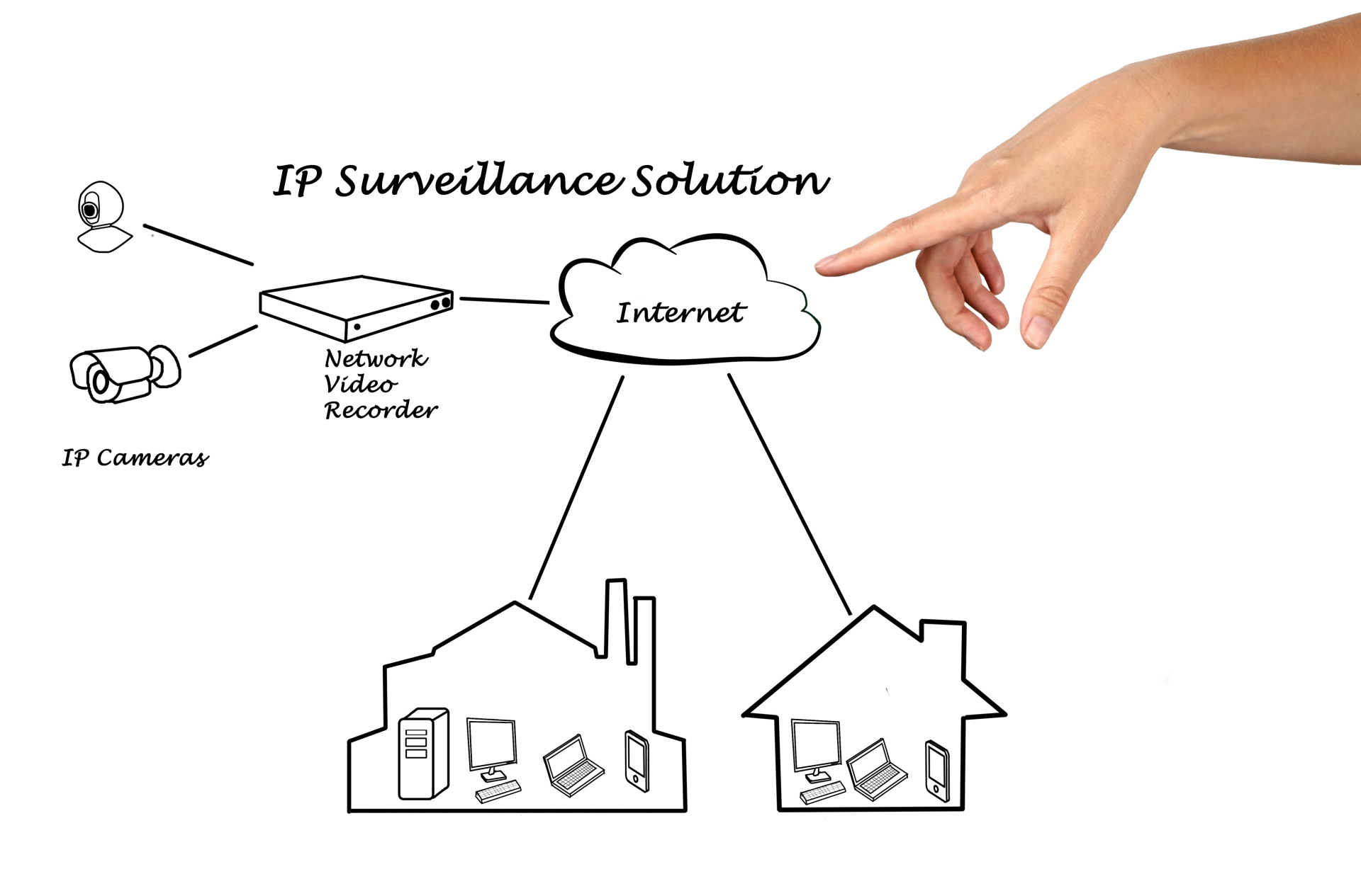 IP Surveillance Solutions