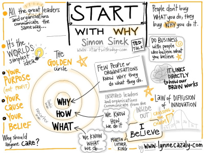 The power of starting with WHY?