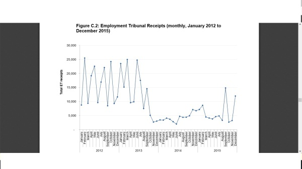 Trend in Employment Tribunal Receipts (Claims)