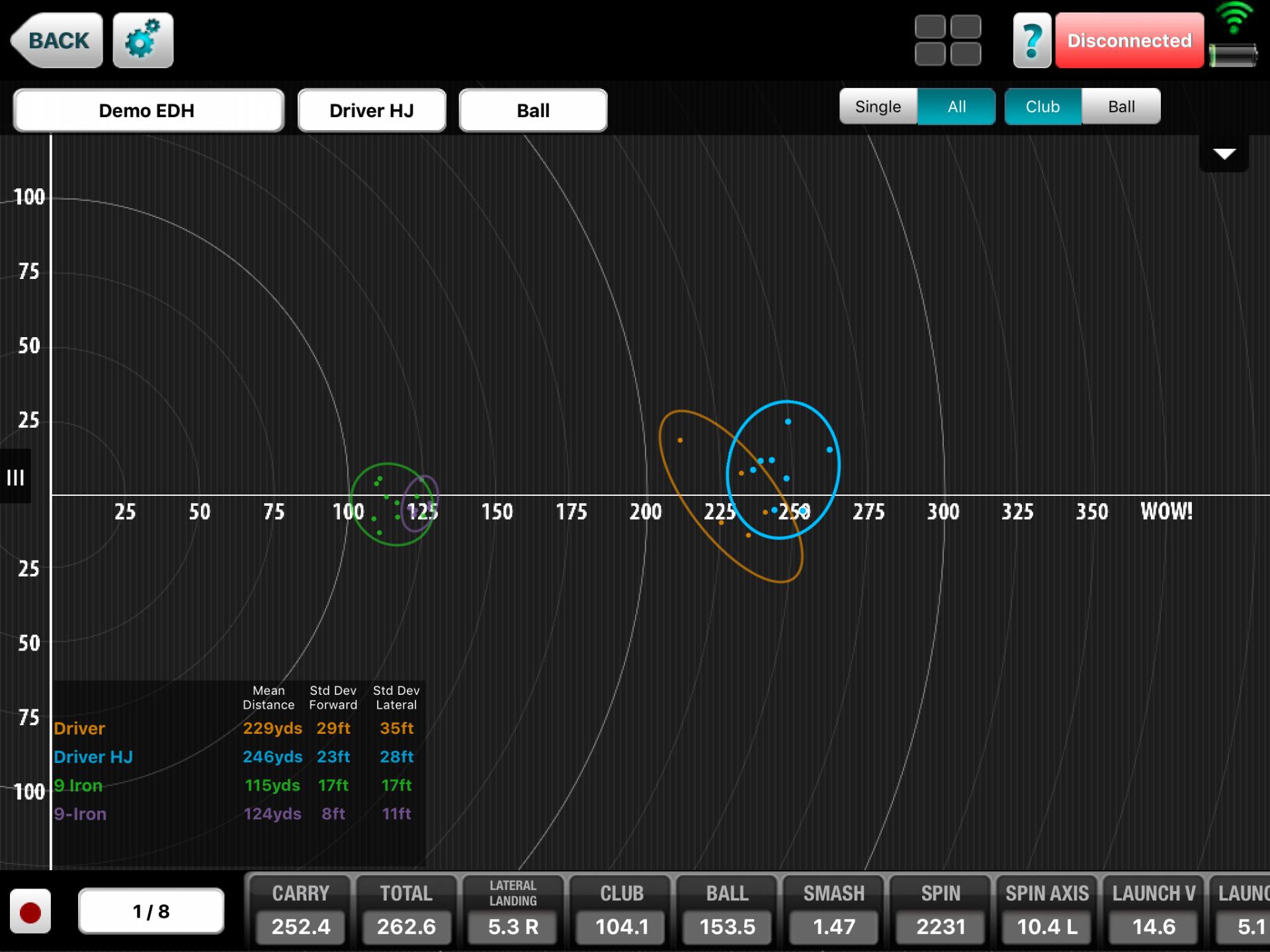 Shot Dispersion Pattern