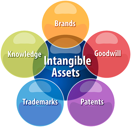 Tax relief for goodwill and related intangible assets