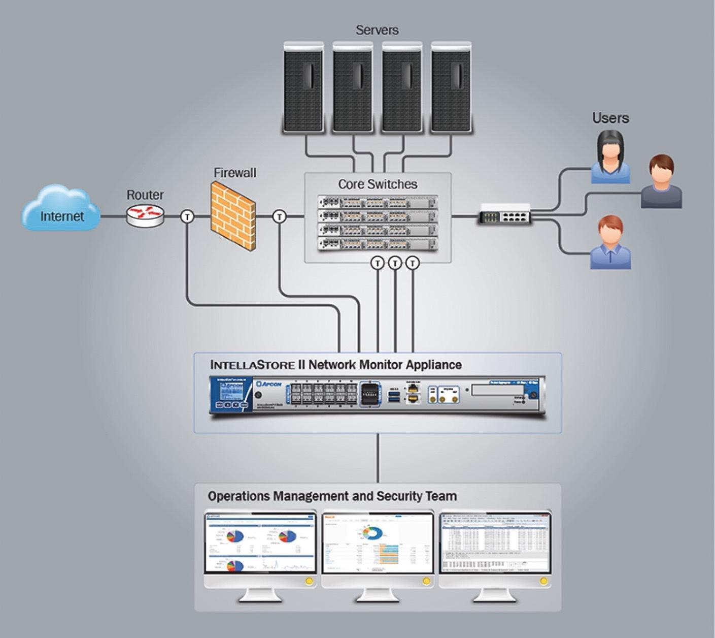 Network Diagnostics Tools- Simple or Robust