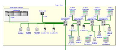 Controls, Systems, PLCs, HMIs, Integration, Programming