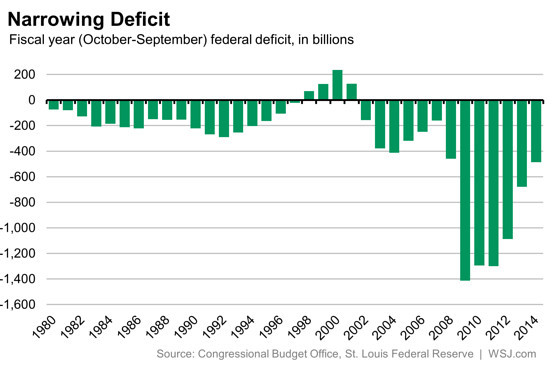 Federal Spending and Deficits