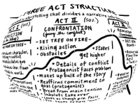 Your life is a 3 act structure so why make your writing that as well?