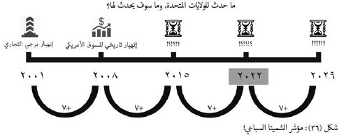 مؤشر الشميتا السباعي