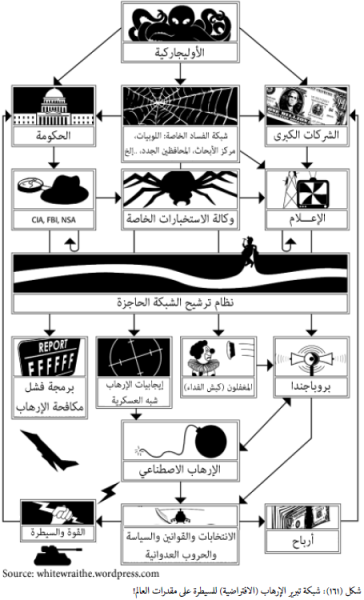 مشروع برمجة واستثمار الإرهاب