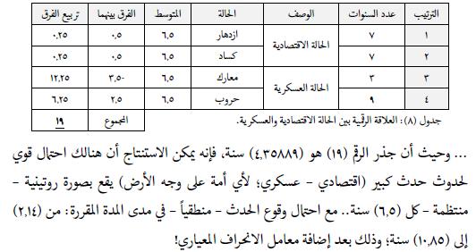 مؤشر الشميتا موجود في القرآن