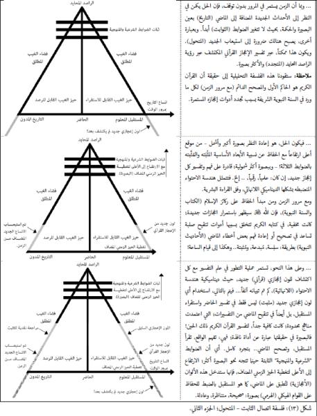 دايناميكية الاحتواء للإعجاز القرآني
