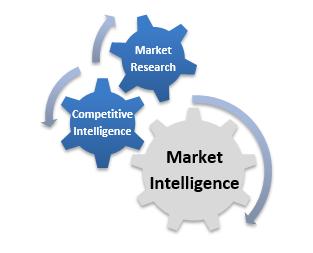 what is competitive intelligence what is the importance of competitive intelligence and analysis in  The challenge is that gathering competitive intelligence is a skill and you would either have to develop the talent on your own staff or hire it from somewhere else, he says.