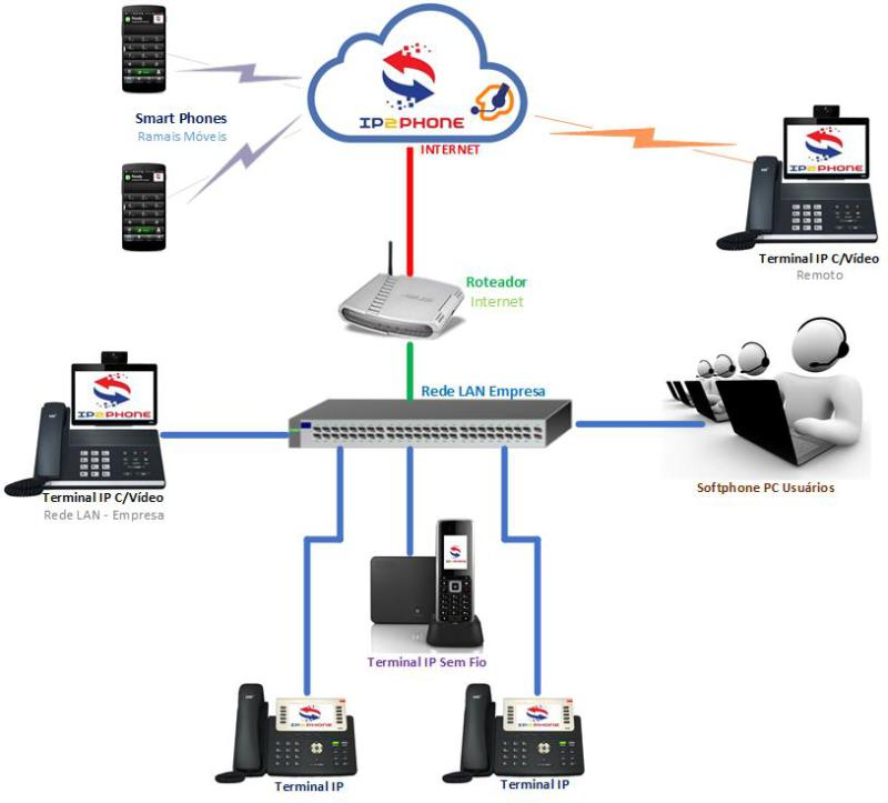VoIP IP2Phone Cloud PBX
