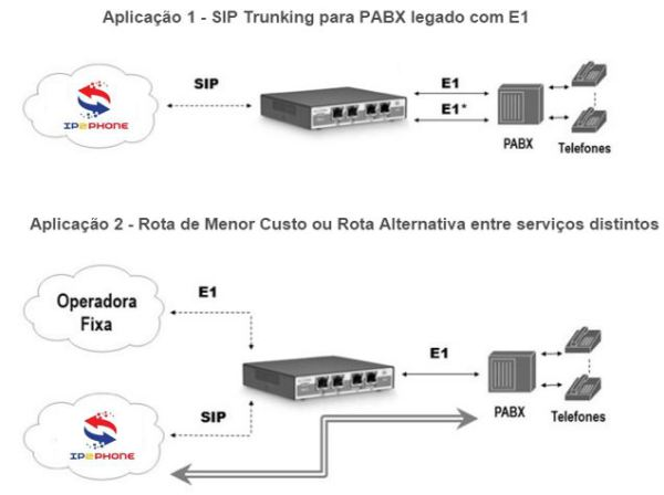 SIP Trunk voip pbx ip