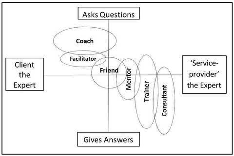 What is coaching, vs counselling & therapy