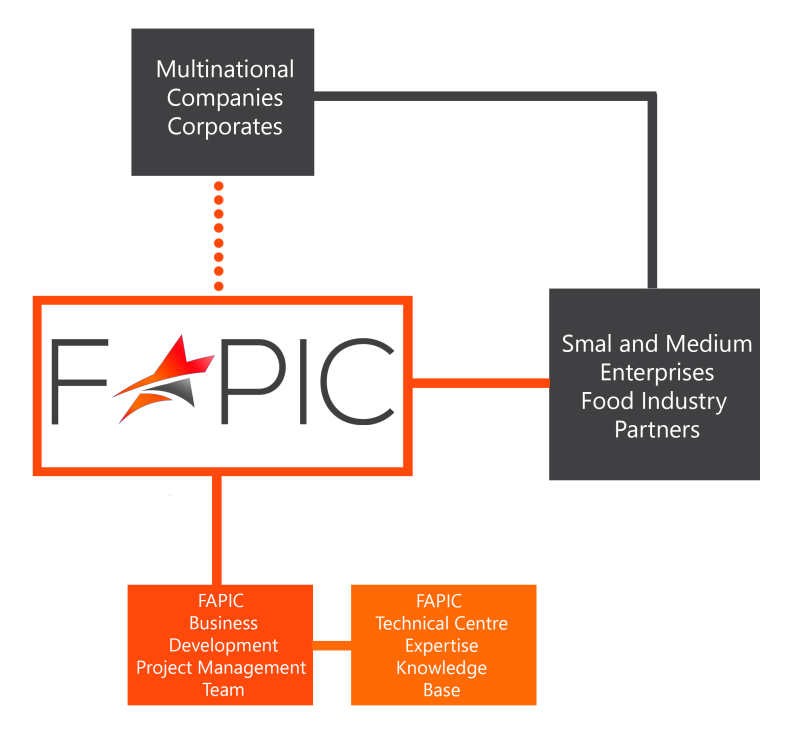 FAPIC_working_with_food_industry