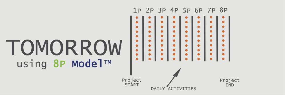 Commercialisation tomorrow 8P Model