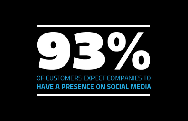 Social Media Marketing Stat